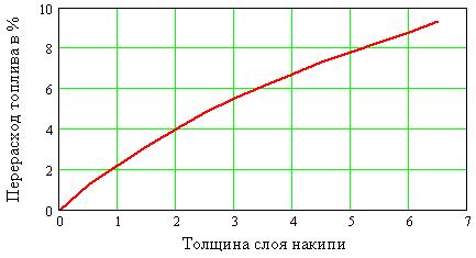 График зависимости расхода топлива от толщины слоя накипи на трубках котла