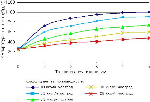График зависимости температуры стенки трубы от толщины слоя накипи на трубке котла