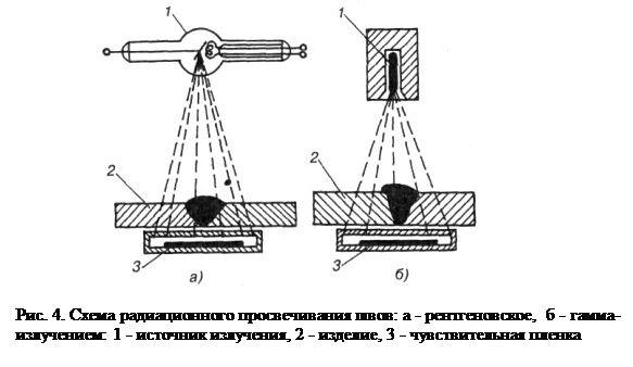 радиационный контроль в республике коми