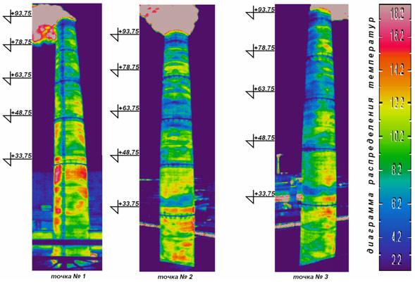 Тепловизионный контроль и обследование дымовых труб, обследование тепловизором труб